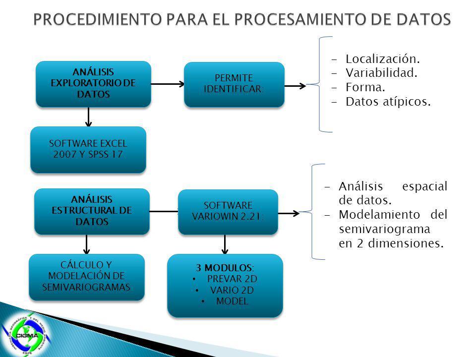 ANÁLISIS EXPLORATORIO DE DATOS PERMITE IDENTIFICAR: -Localización. -Variabilidad. -Forma. -Datos atípicos. SOFTWARE EXCEL 2007 Y SPSS 17 ANÁLISIS ESTR