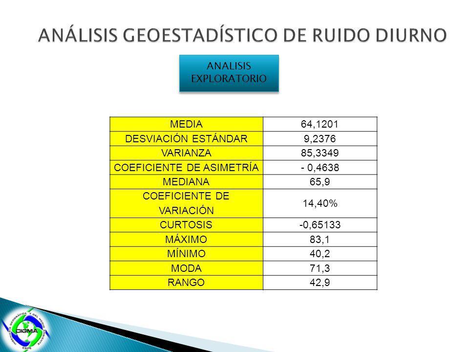 ANALISIS EXPLORATORIO MEDIA64,1201 DESVIACIÓN ESTÁNDAR9,2376 VARIANZA85,3349 COEFICIENTE DE ASIMETRÍA- 0,4638 MEDIANA65,9 COEFICIENTE DE VARIACIÓN 14,40% CURTOSIS-0,65133 MÁXIMO83,1 MÍNIMO40,2 MODA71,3 RANGO42,9