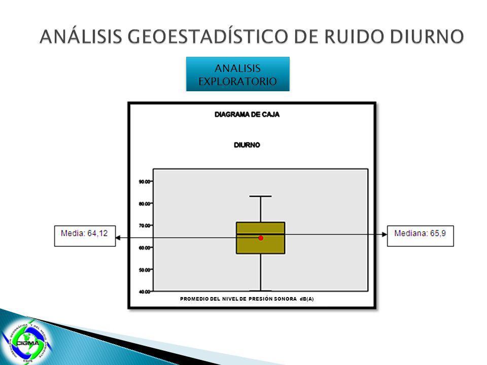 ANALISIS EXPLORATORIO PROMEDIO DEL NIVEL DE PRESIÓN SONORA dB(A)