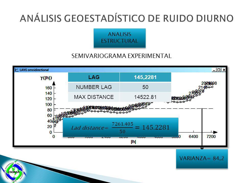 ANALISIS ESTRUCTURAL SEMIVARIOGRAMA EXPERIMENTAL LAG145,2281 NUMBER LAG50 MAX DISTANCE14522.81 VARIANZA= 84,2