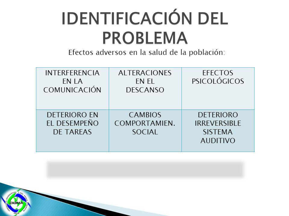 IDENTIFICACIÓN DEL PROBLEMA Efectos adversos en la salud de la población: