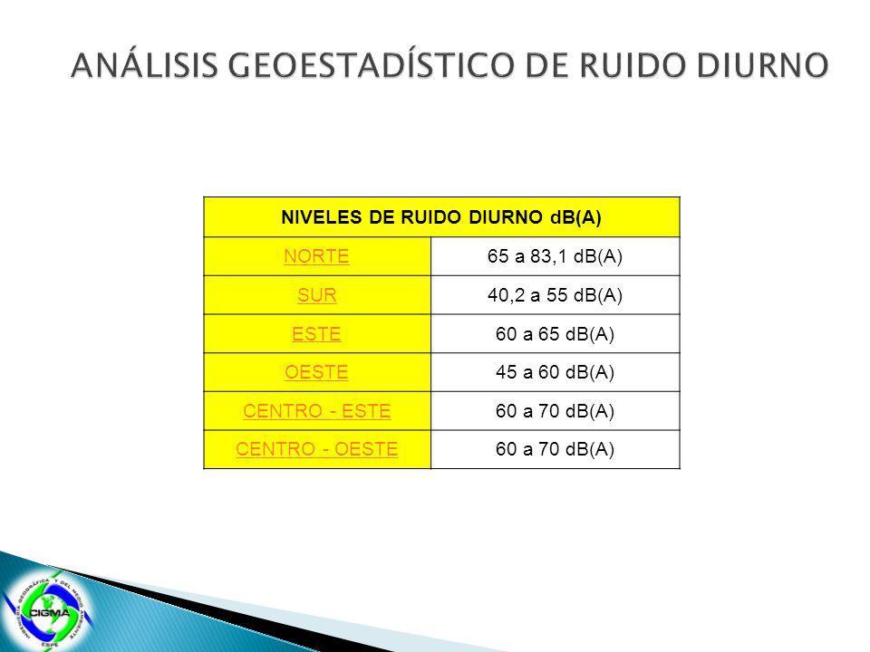 NIVELES DE RUIDO DIURNO dB(A) NORTE65 a 83,1 dB(A) SUR40,2 a 55 dB(A) ESTE60 a 65 dB(A) OESTE45 a 60 dB(A) CENTRO - ESTE60 a 70 dB(A) CENTRO - OESTE60 a 70 dB(A)