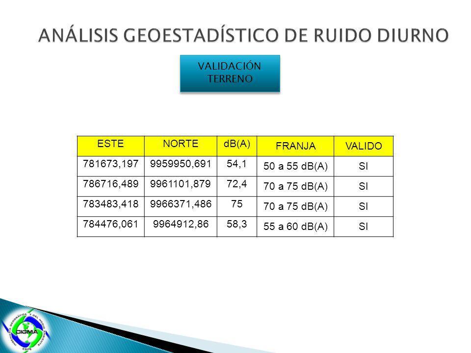 VALIDACIÓN TERRENO VALIDACIÓN TERRENO ESTENORTEdB(A) FRANJAVALIDO 781673,1979959950,69154,1 50 a 55 dB(A)SI 786716,4899961101,87972,4 70 a 75 dB(A)SI