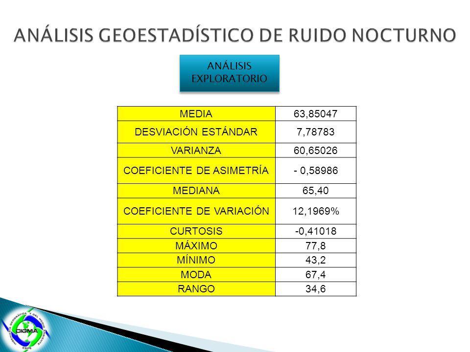 ANÁLISIS EXPLORATORIO MEDIA63,85047 DESVIACIÓN ESTÁNDAR7,78783 VARIANZA60,65026 COEFICIENTE DE ASIMETRÍA- 0,58986 MEDIANA65,40 COEFICIENTE DE VARIACIÓN12,1969% CURTOSIS-0,41018 MÁXIMO77,8 MÍNIMO43,2 MODA67,4 RANGO34,6