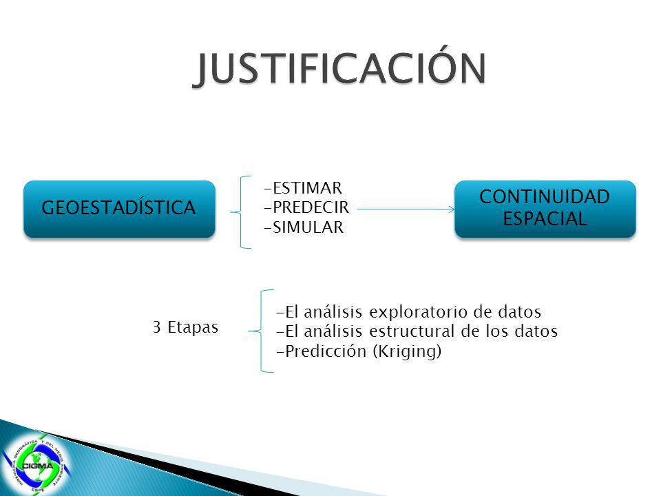 GEOESTADÍSTICA -ESTIMAR -PREDECIR -SIMULAR CONTINUIDAD ESPACIAL CONTINUIDAD ESPACIAL 3 Etapas -El análisis exploratorio de datos -El análisis estructural de los datos -Predicción (Kriging)
