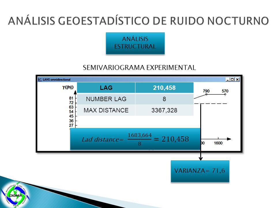 LAG210,458 NUMBER LAG8 MAX DISTANCE3367,328 ANÁLISIS ESTRUCTURAL SEMIVARIOGRAMA EXPERIMENTAL VARIANZA= 71,6