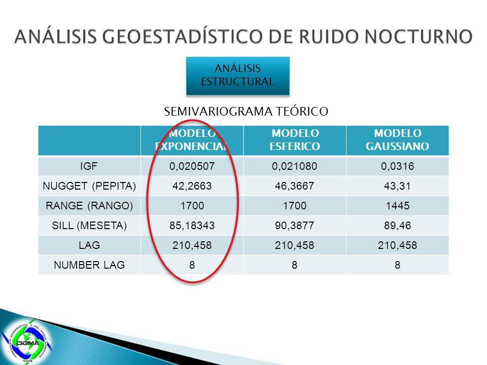 ANÁLISIS ESTRUCTURAL SEMIVARIOGRAMA TEÓRICO MODELO EXPONENCIAL MODELO ESFERICO MODELO GAUSSIANO IGF0,0205070,0210800,0316 NUGGET (PEPITA)42,266346,366743,31 RANGE (RANGO)1700 1445 SILL (MESETA)85,1834390,387789,46 LAG210,458 NUMBER LAG888