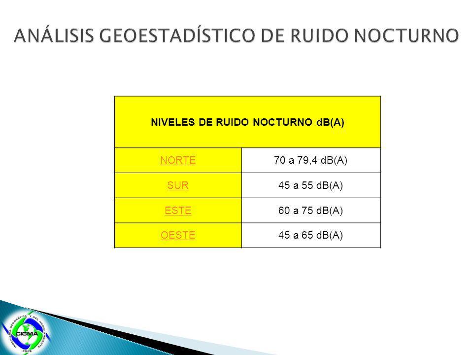 NIVELES DE RUIDO NOCTURNO dB(A) NORTE70 a 79,4 dB(A) SUR45 a 55 dB(A) ESTE60 a 75 dB(A) OESTE45 a 65 dB(A)