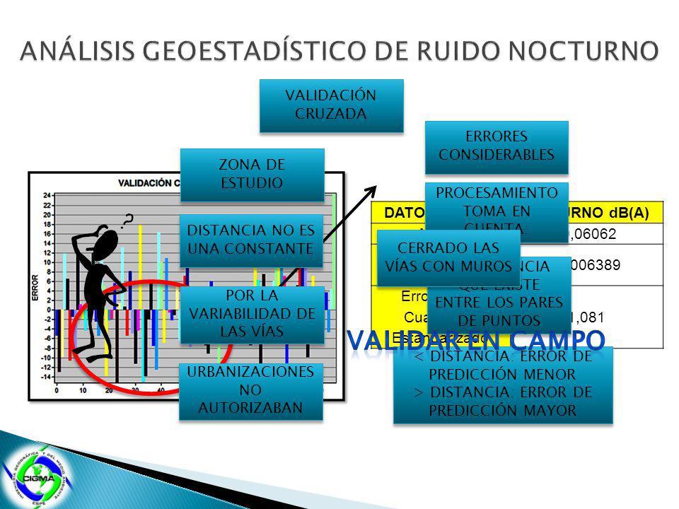 VALIDACIÓN CRUZADA DATOS DE RUIDO NOCTURNO dB(A) Media-0,06062 Media Estandarizada -0,006389 Error Medio Cuadrático Estandarizado 1,081 ERRORES CONSID