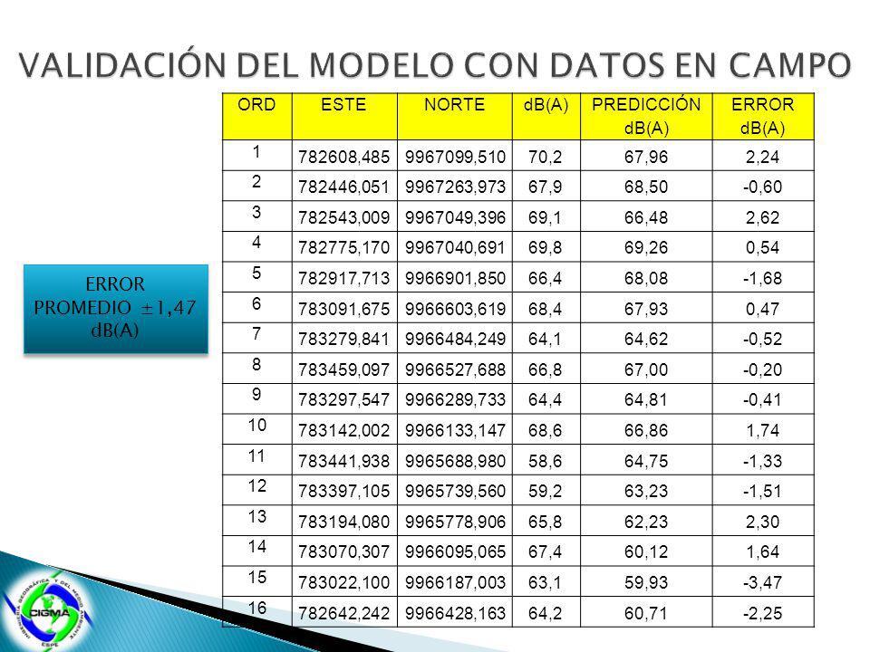 ORDESTENORTEdB(A) PREDICCIÓN dB(A) ERROR dB(A) 1 782608,4859967099,510 70,267,96 2,24 2 782446,0519967263,973 67,968,50 -0,60 3 782543,0099967049,396