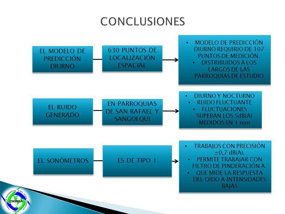 EL MODELO DE PREDICCIÓN DIURNO 630 PUNTOS DE LOCALIZACIÓN ESPACIAL MODELO DE PREDICCIÓN DIURNO REQUIRIO DE 107 PUNTOS DE MEDICIÓN.