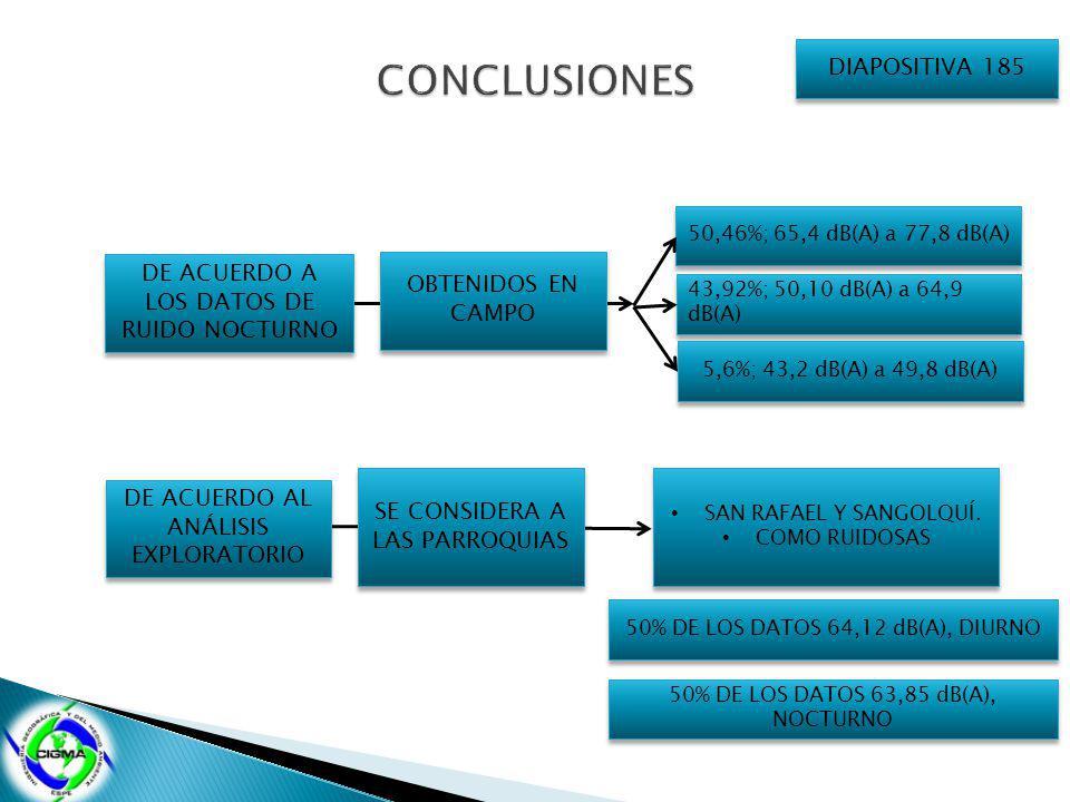 DE ACUERDO A LOS DATOS DE RUIDO NOCTURNO OBTENIDOS EN CAMPO 50,46%; 65,4 dB(A) a 77,8 dB(A) 43,92%; 50,10 dB(A) a 64,9 dB(A) 43,92%; 50,10 dB(A) a 64,9 dB(A) 5,6%; 43,2 dB(A) a 49,8 dB(A) DE ACUERDO AL ANÁLISIS EXPLORATORIO SE CONSIDERA A LAS PARROQUIAS SAN RAFAEL Y SANGOLQUÍ.