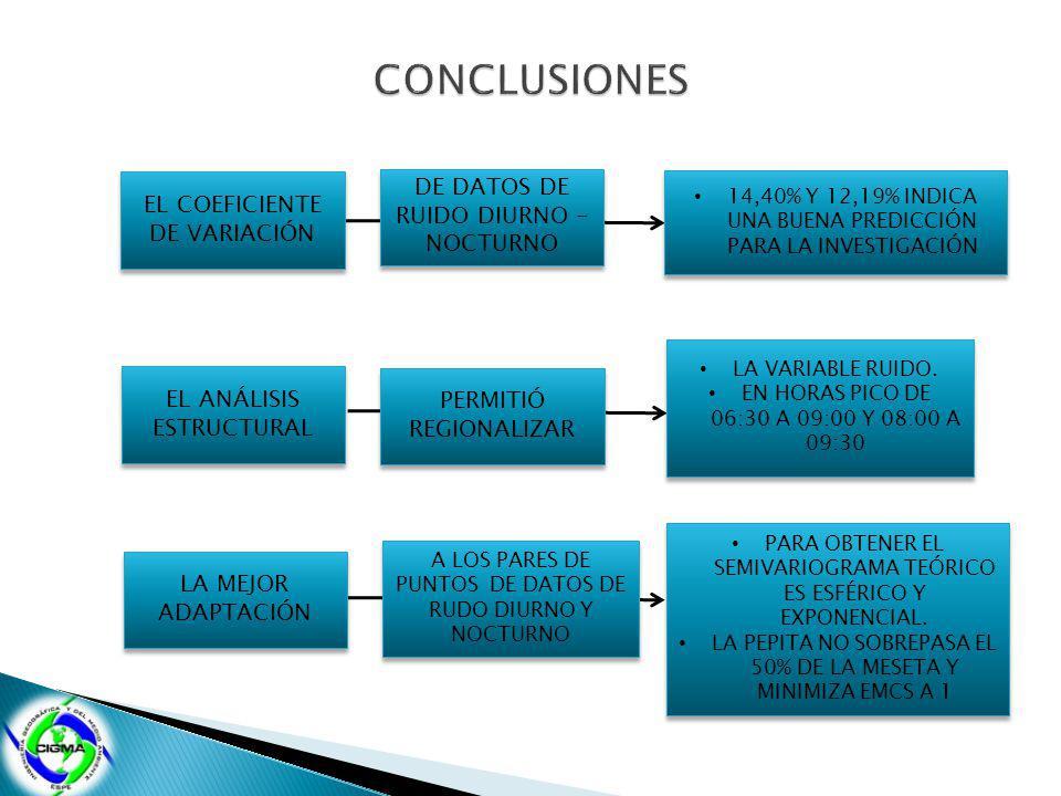 EL COEFICIENTE DE VARIACIÓN DE DATOS DE RUIDO DIURNO - NOCTURNO 14,40% Y 12,19% INDICA UNA BUENA PREDICCIÓN PARA LA INVESTIGACIÓN EL ANÁLISIS ESTRUCTURAL PERMITIÓ REGIONALIZAR LA VARIABLE RUIDO.