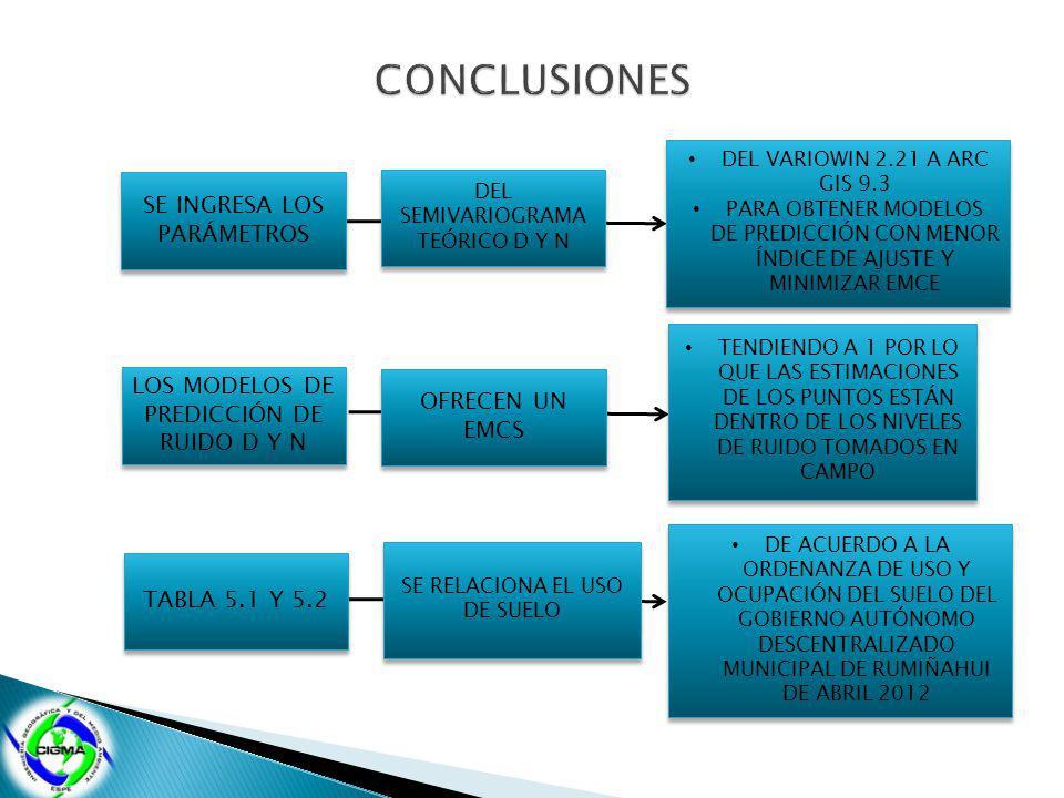 SE INGRESA LOS PARÁMETROS DEL SEMIVARIOGRAMA TEÓRICO D Y N DEL VARIOWIN 2.21 A ARC GIS 9.3 PARA OBTENER MODELOS DE PREDICCIÓN CON MENOR ÍNDICE DE AJUSTE Y MINIMIZAR EMCE DEL VARIOWIN 2.21 A ARC GIS 9.3 PARA OBTENER MODELOS DE PREDICCIÓN CON MENOR ÍNDICE DE AJUSTE Y MINIMIZAR EMCE LOS MODELOS DE PREDICCIÓN DE RUIDO D Y N OFRECEN UN EMCS TENDIENDO A 1 POR LO QUE LAS ESTIMACIONES DE LOS PUNTOS ESTÁN DENTRO DE LOS NIVELES DE RUIDO TOMADOS EN CAMPO TABLA 5.1 Y 5.2 SE RELACIONA EL USO DE SUELO DE ACUERDO A LA ORDENANZA DE USO Y OCUPACIÓN DEL SUELO DEL GOBIERNO AUTÓNOMO DESCENTRALIZADO MUNICIPAL DE RUMIÑAHUI DE ABRIL 2012