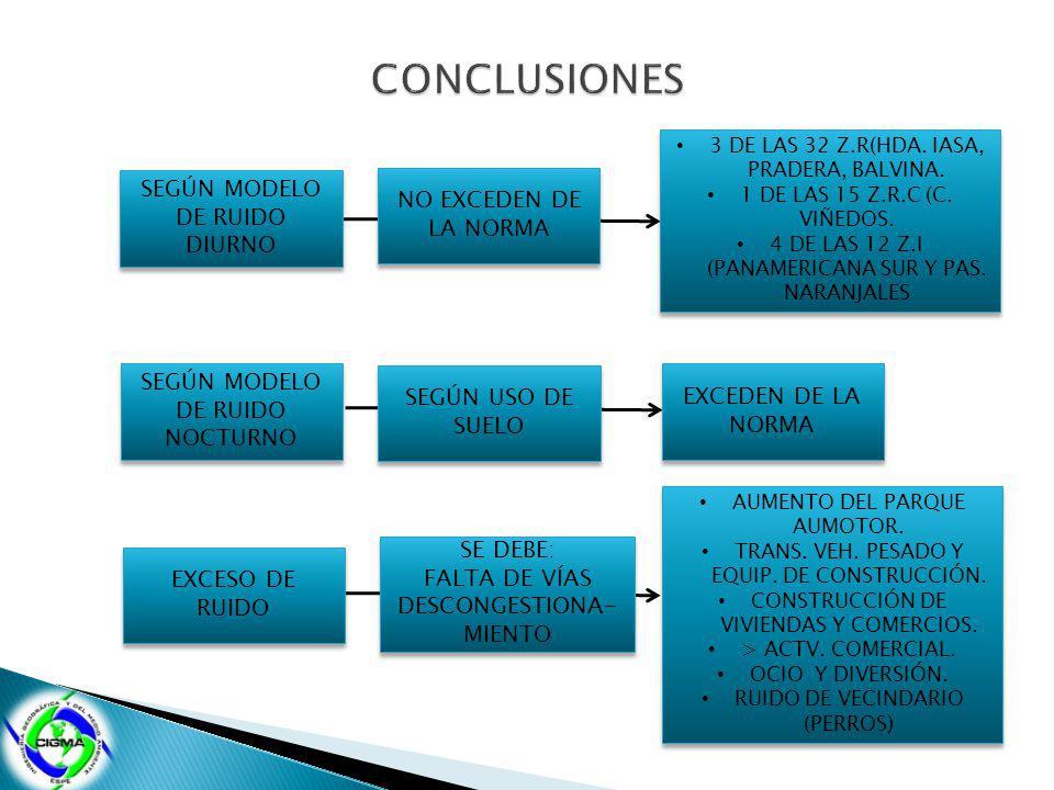 SEGÚN MODELO DE RUIDO DIURNO NO EXCEDEN DE LA NORMA 3 DE LAS 32 Z.R(HDA. IASA, PRADERA, BALVINA. 1 DE LAS 15 Z.R.C (C. VIÑEDOS. 4 DE LAS 12 Z.I (PANAM