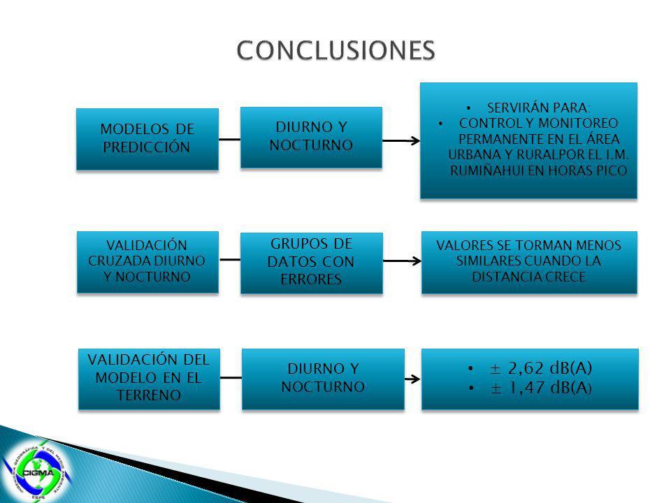 MODELOS DE PREDICCIÓN DIURNO Y NOCTURNO SERVIRÁN PARA: CONTROL Y MONITOREO PERMANENTE EN EL ÁREA URBANA Y RURALPOR EL I.M. RUMIÑAHUI EN HORAS PICO SER