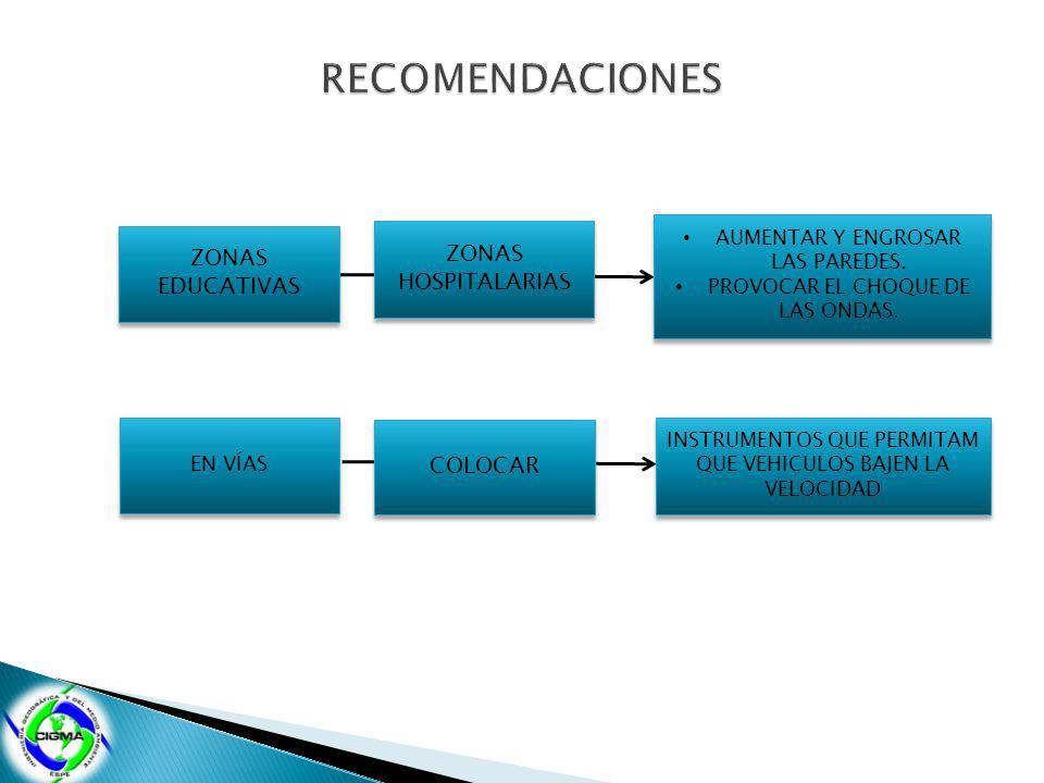 ZONAS EDUCATIVAS ZONAS HOSPITALARIAS AUMENTAR Y ENGROSAR LAS PAREDES. PROVOCAR EL CHOQUE DE LAS ONDAS. AUMENTAR Y ENGROSAR LAS PAREDES. PROVOCAR EL CH