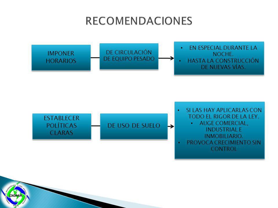 IMPONER HORARIOS DE CIRCULACIÓN DE EQUIPO PESADO EN ESPECIAL DURANTE LA NOCHE. HASTA LA CONSTRUCCIÓN DE NUEVAS VÍAS. EN ESPECIAL DURANTE LA NOCHE. HAS