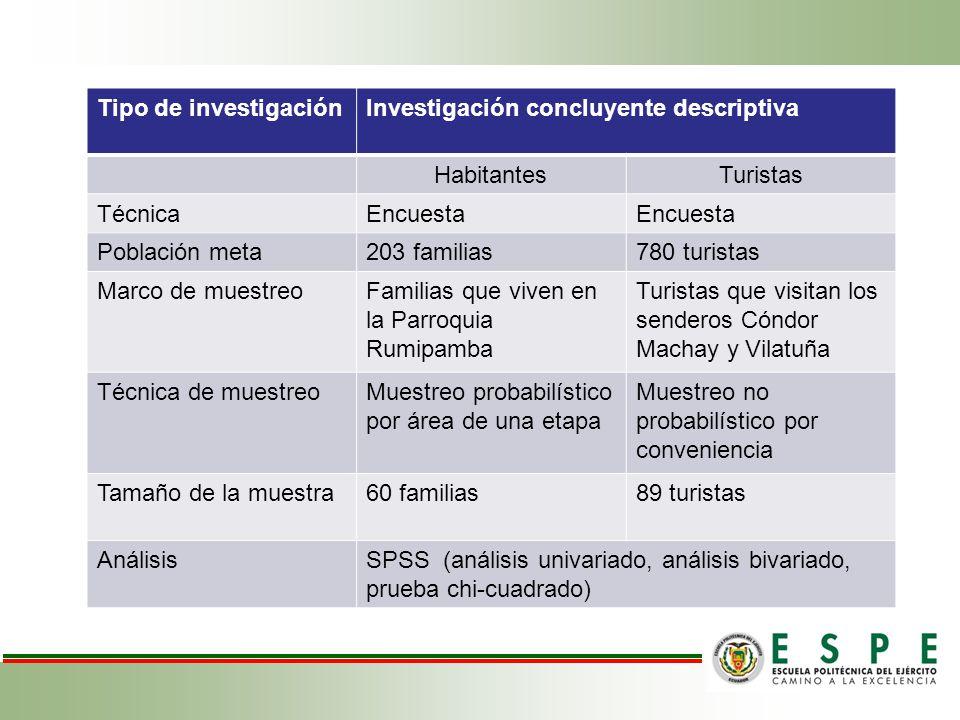 Tipo de investigaciónInvestigación concluyente descriptiva HabitantesTuristas TécnicaEncuesta Población meta203 familias780 turistas Marco de muestreo