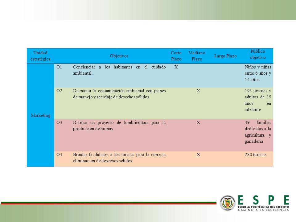 Unidad estratégica Objetivos Corto Plazo Mediano Plazo Largo Plazo Público objetivo Marketing O1 Concienciar a los habitantes en el cuidado ambiental.
