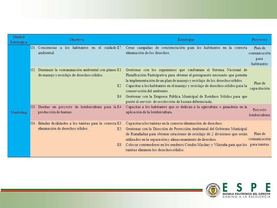 Unidad Estratégica Objetivos EstrategiasProyectos O1 Concienciar a los habitantes en el cuidado ambiental E7 Crear campañas de concienciación para los habitantes en la correcta eliminación de los desechos.
