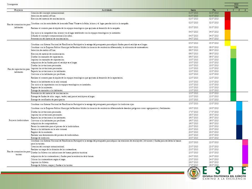 Cronograma 2013 Julio Proyecto ActividadesInicioFin 1234 Plan de comunicación para habitantes Creación del concepto comunicacional. 01/07/2013 Selecci
