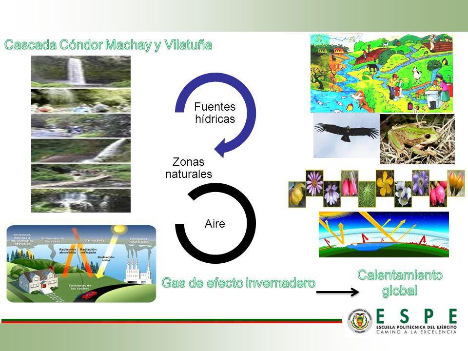 Fuentes hídricas Zonas naturales Aire