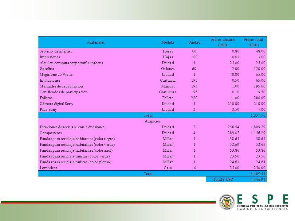 MaterialesMedidaUnidad Precio unitario (USD) Precio total (USD) Servicio de internetHoras600.8048.00 ImpresionesHojas1000.033.00 Alquiler computador p