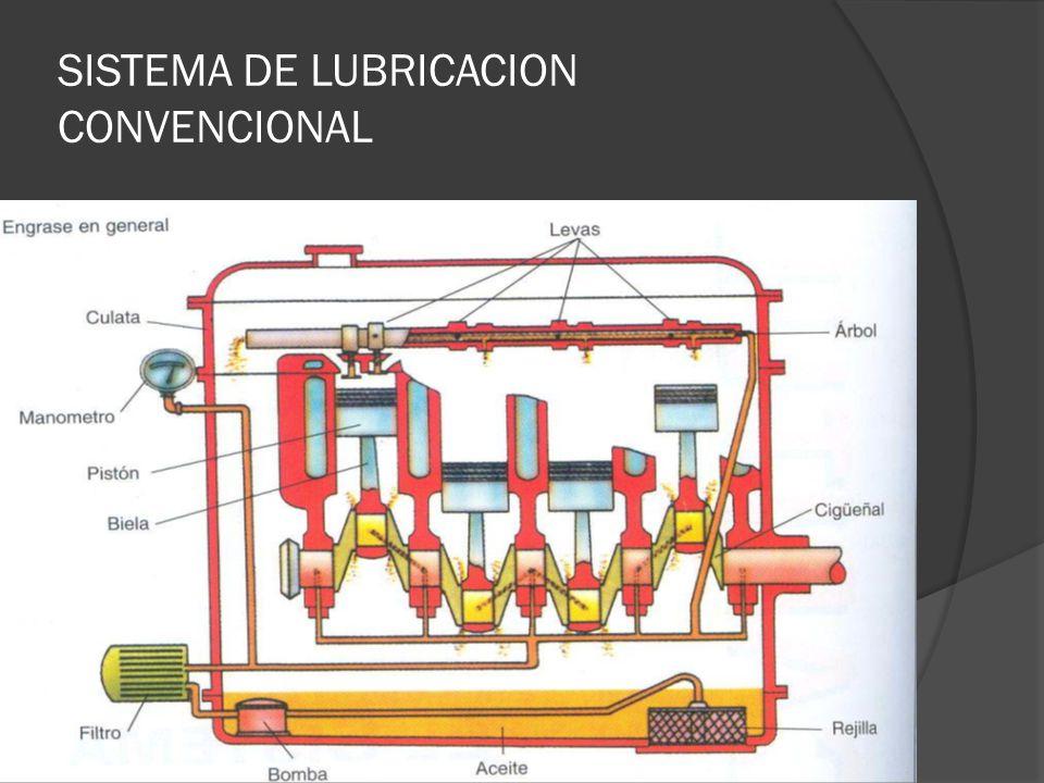 BOMBA DE ACEITE Su misión es la de enviar el aceite a presión y él una cantidad determinada.