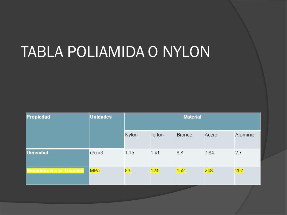 TABLA POLIAMIDA O NYLON PropiedadUnidadesMaterial NylonTorlonBronceAceroAluminio Densidadg/cm31.151,418,87,842,7 Resistencia a la TracciónMPa831241522