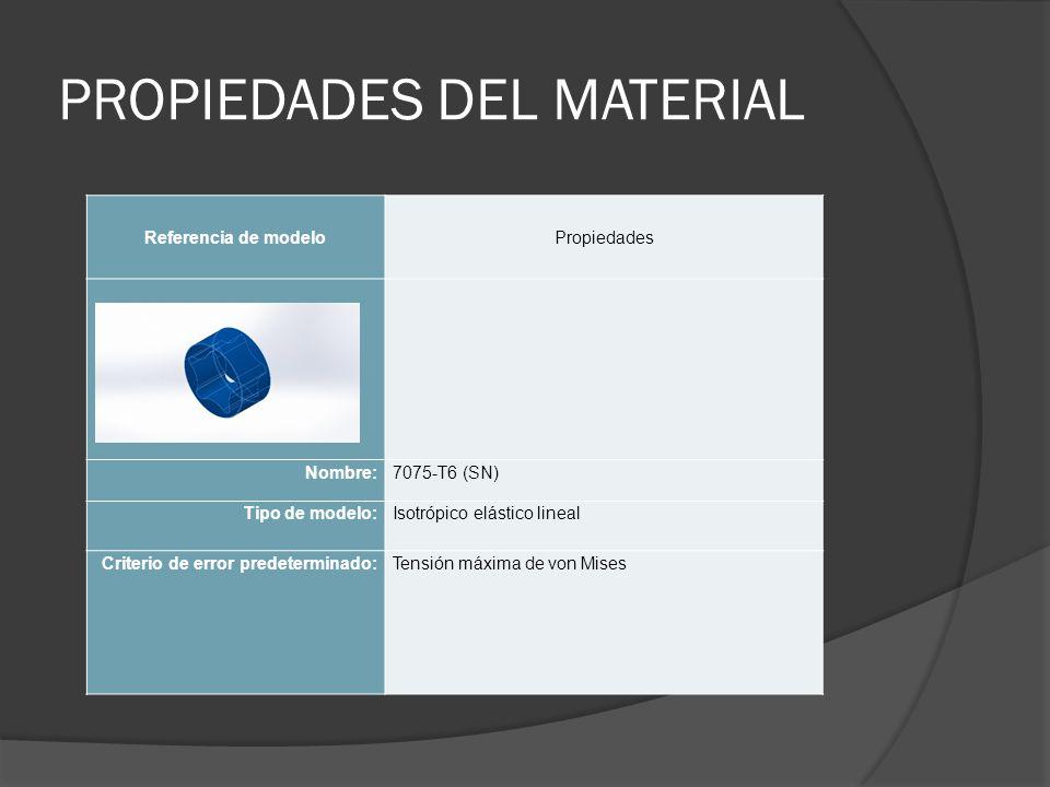 PROPIEDADES DEL MATERIAL Referencia de modeloPropiedades Nombre:7075-T6 (SN) Tipo de modelo:Isotrópico elástico lineal Criterio de error predeterminad