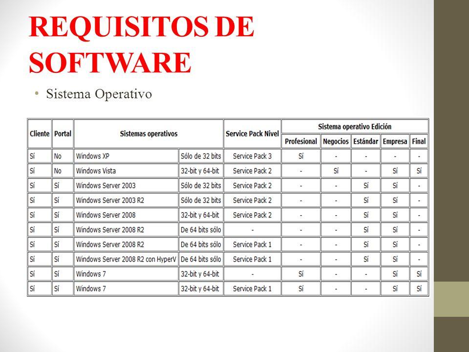 REQUISITOS DE SOFTWARE Sistema Operativo