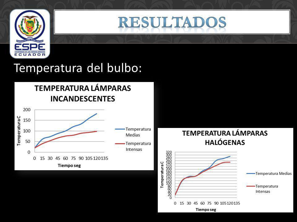 Temperatura del bulbo: