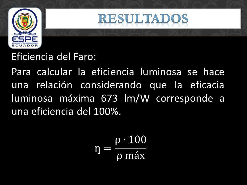 Eficiencia del Faro: Para calcular la eficiencia luminosa se hace una relación considerando que la eficacia luminosa máxima 673 lm/W corresponde a una