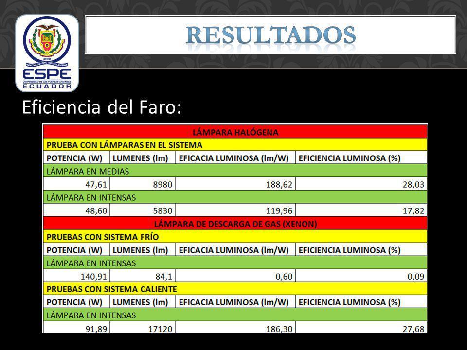Eficiencia del Faro: