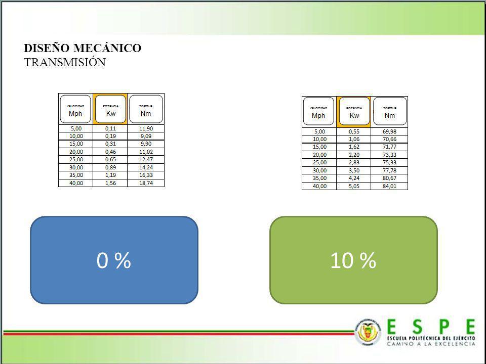 DISEÑO MECÁNICO TRANSMISIÓN 0 %10 %