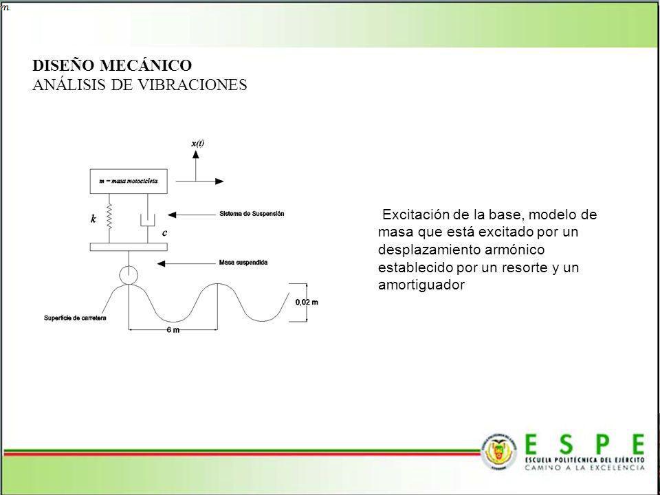 DISEÑO MECÁNICO ANÁLISIS DE VIBRACIONES Excitación de la base, modelo de masa que está excitado por un desplazamiento armónico establecido por un reso