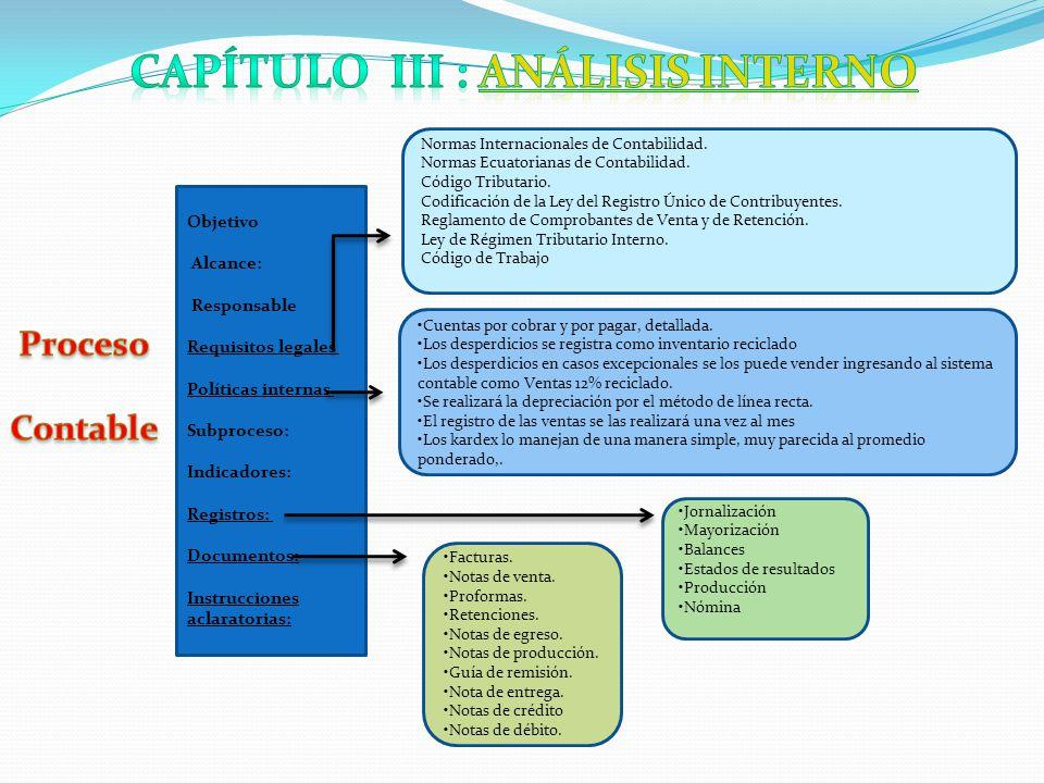 Objetivo Alcance: Responsable Requisitos legales Políticas internas Subproceso: Indicadores: Registros: Documentos: Instrucciones aclaratorias: Normas Internacionales de Contabilidad.