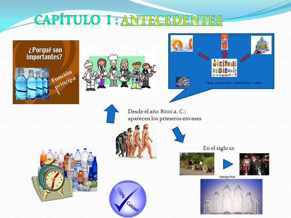 Función principa l Fases: producción – distribución - venta Desde el año 8000 a.