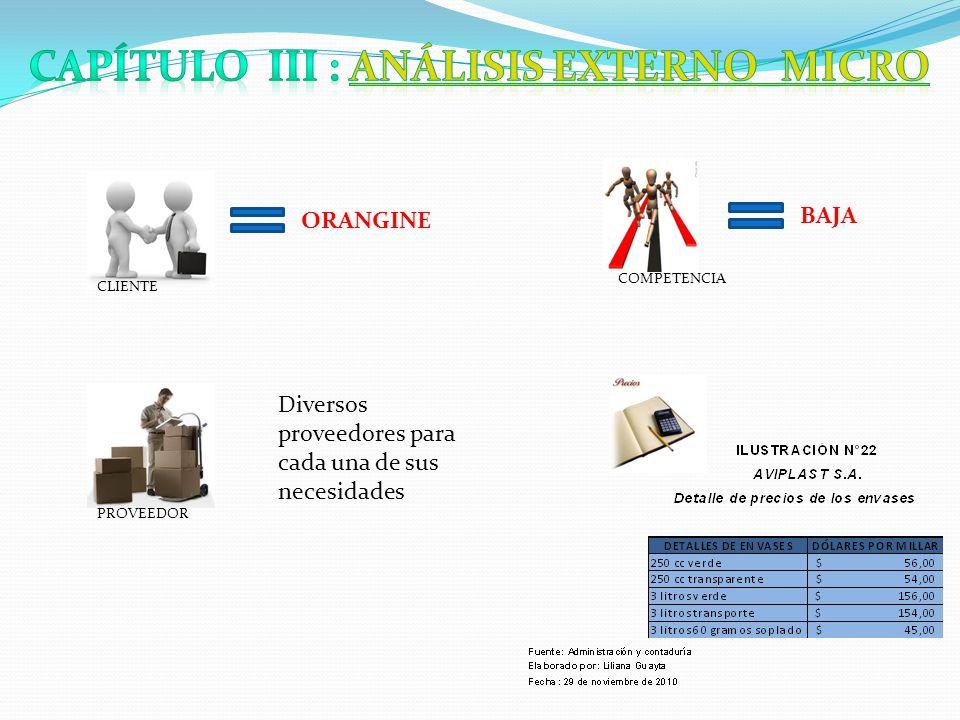CLIENTE PROVEEDOR ORANGINE COMPETENCIA BAJA Diversos proveedores para cada una de sus necesidades