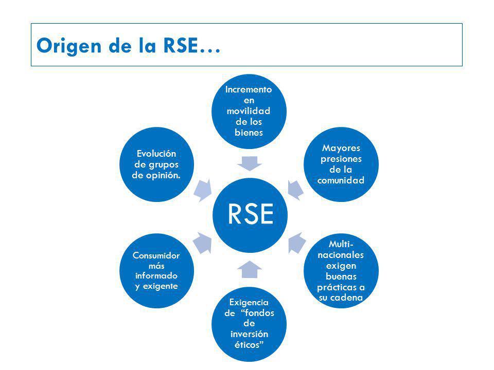 RSE Incremento en movilidad de los bienes Mayores presiones de la comunidad Multi- nacionales exigen buenas prácticas a su cadena Exigencia de fondos de inversión éticos Consumidor más informado y exigente Evolución de grupos de opinión.