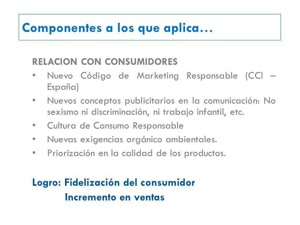 RELACION CON CONSUMIDORES Nuevo Código de Marketing Responsable (CCI – España) Nuevos conceptos publicitarios en la comunicación: No sexismo ni discriminación, ni trabajo infantil, etc.
