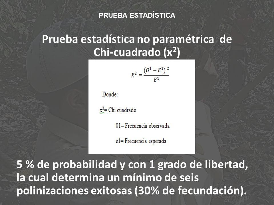 PRUEBA ESTADÍSTICA Prueba estadística no paramétrica de Chi-cuadrado (x 2 ) 5 % de probabilidad y con 1 grado de libertad, la cual determina un mínimo