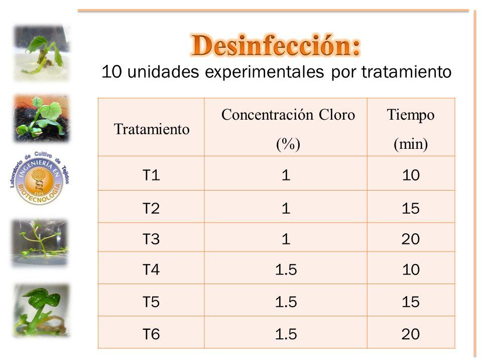 Tratamiento Concentración Cloro (%) Tiempo (min) T1110 T2115 T3120 T41.510 T51.515 T61.520
