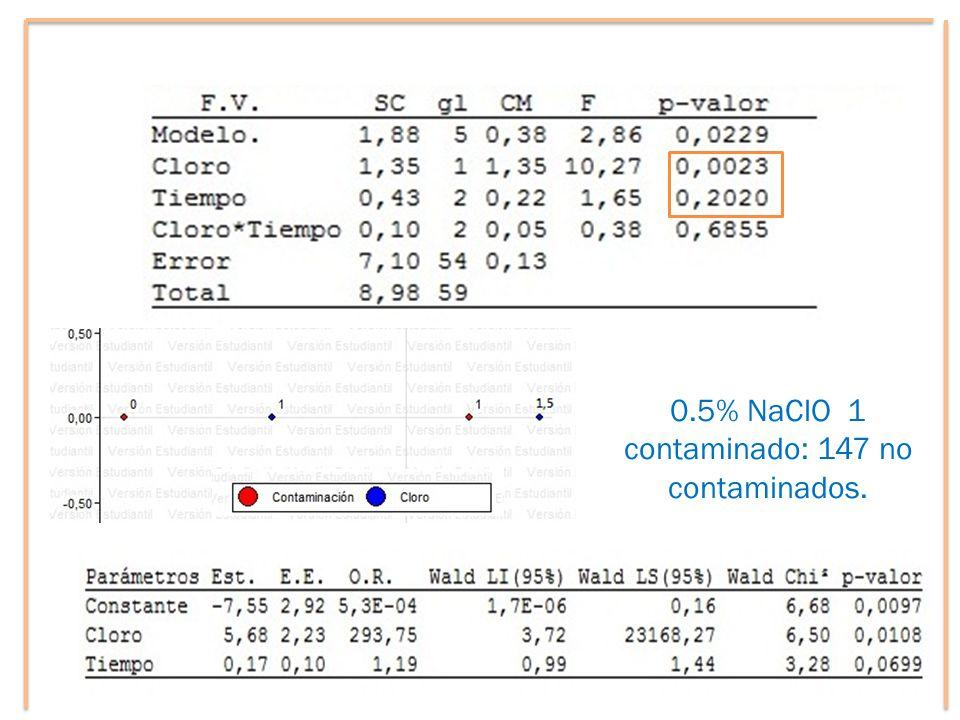 0.5% NaClO 1 contaminado: 147 no contaminados.