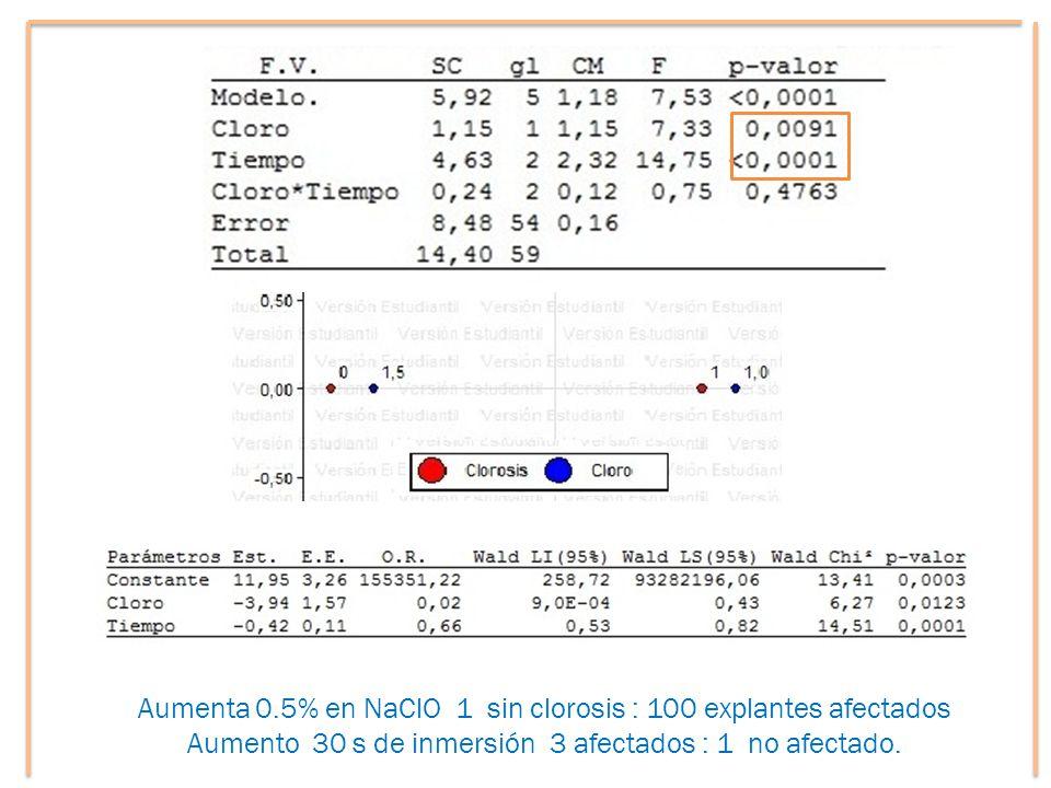 Aumenta 0.5% en NaClO 1 sin clorosis : 100 explantes afectados Aumento 30 s de inmersión 3 afectados : 1 no afectado.