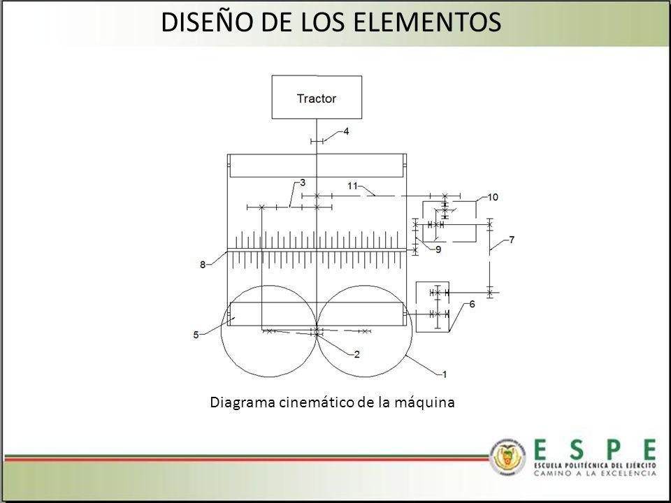 DISEÑO DE LOS ELEMENTOS Diagrama cinemático de la máquina