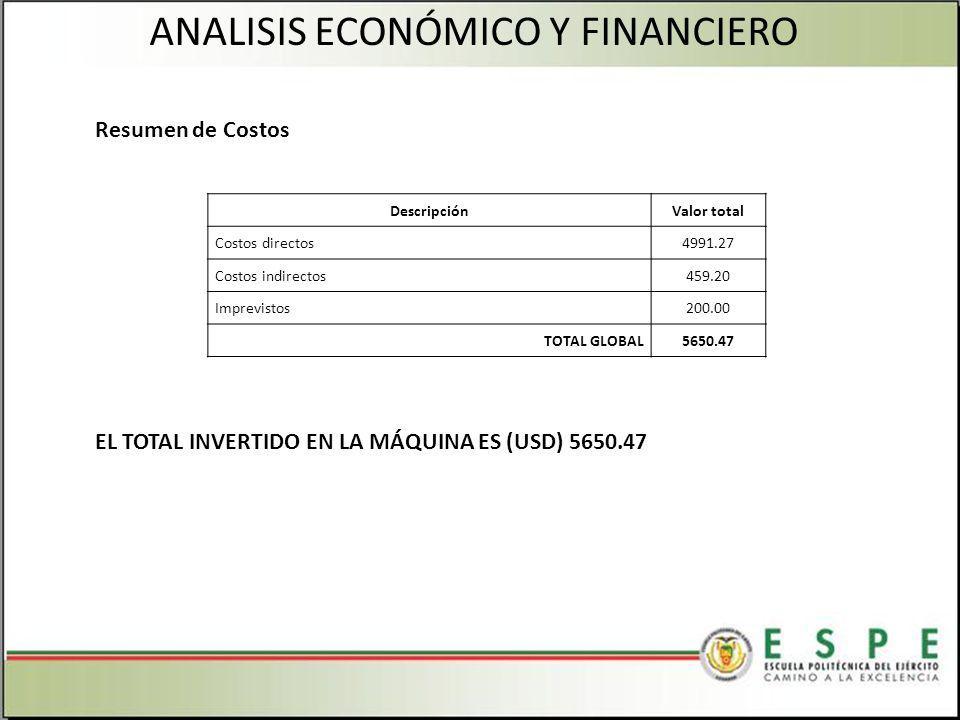 Resumen de Costos EL TOTAL INVERTIDO EN LA MÁQUINA ES (USD) 5650.47 ANALISIS ECONÓMICO Y FINANCIERO DescripciónValor total Costos directos4991.27 Costos indirectos459.20 Imprevistos200.00 TOTAL GLOBAL5650.47