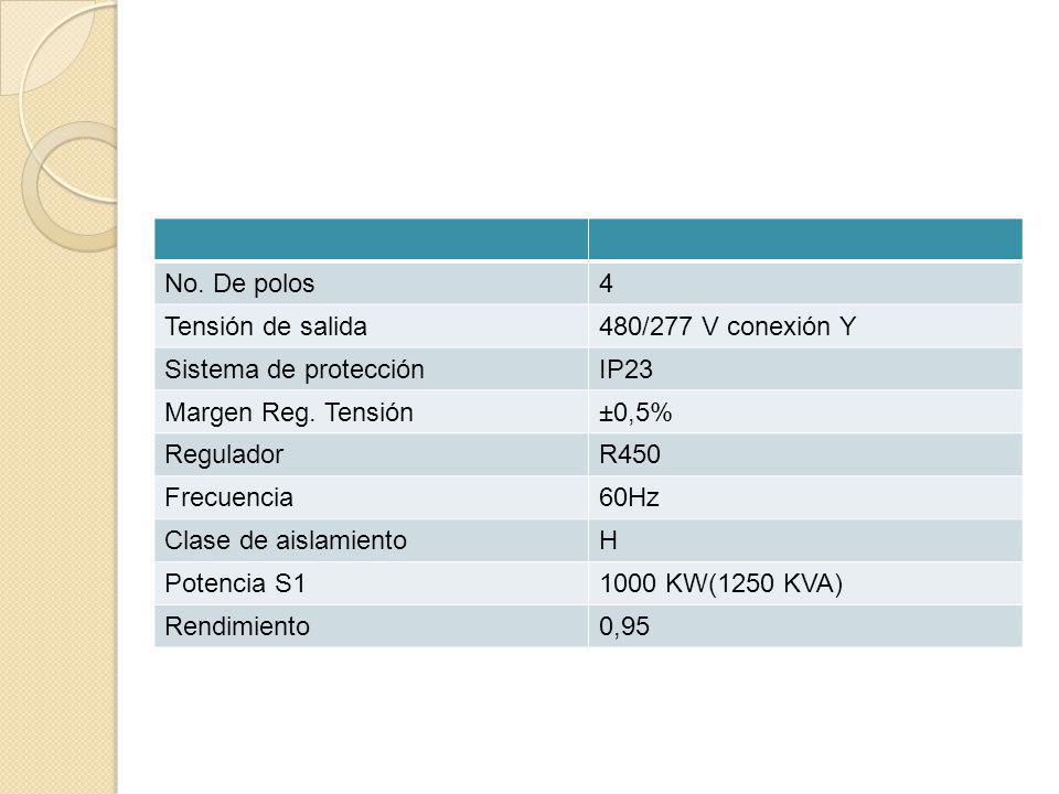 No. De polos4 Tensión de salida480/277 V conexión Y Sistema de protecciónIP23 Margen Reg. Tensión±0,5% ReguladorR450 Frecuencia60Hz Clase de aislamien