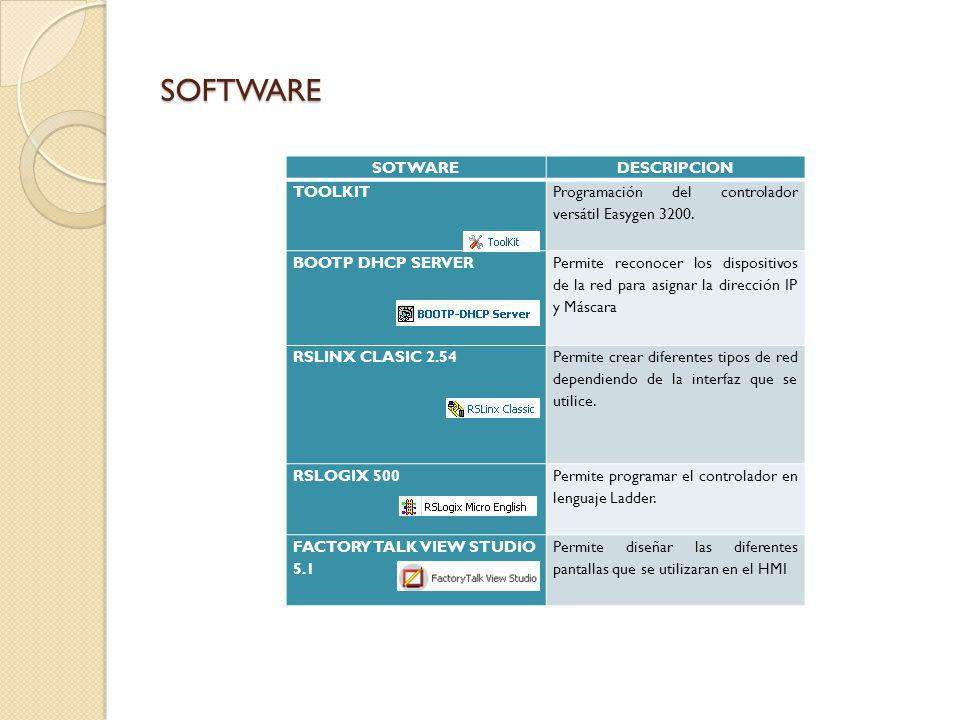 SOFTWARE SOTWAREDESCRIPCION TOOLKIT Programación del controlador versátil Easygen 3200.